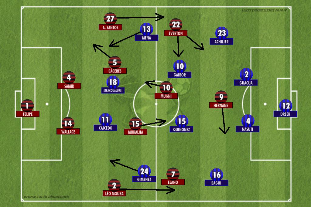 Os 2 Flamengos da vitória contra o Emelec | Painel Tático